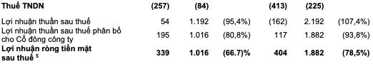 Masan Group có lãi trở lại trong quý 2/2020 sau khi lỗ quý 1 do hợp nhất Vincommerce - Ảnh 3.