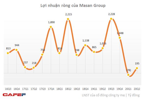 Masan Group có lãi trở lại trong quý 2/2020 sau khi lỗ quý 1 do hợp nhất Vincommerce - Ảnh 1.