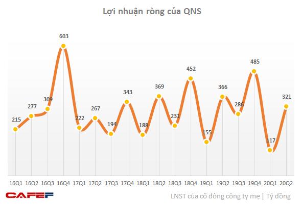 Tiêu thụ thấp do Covid-19, Đường Quảng Ngãi (QNS) báo LNST giảm 16,5% xuống còn 488 tỷ đồng - Ảnh 1.
