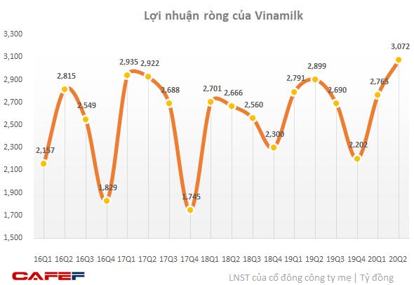 Lợi nhuận Vinamilk lập đỉnh mới, IDP chuyển từ lỗ sang lãi lớn - Ảnh 1.