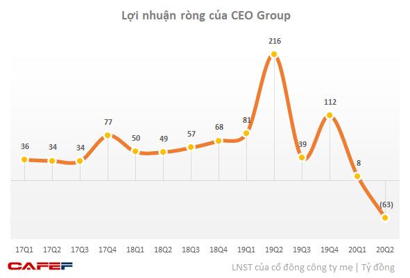 CEO Group ghi nhận lỗ sau thuế 112 tỷ đồng trong quý 2/2020 - Ảnh 1.