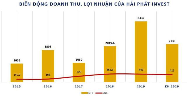 Hải Phát Invest (HPX): Quý 2 lãi 26 tỷ đồng giảm 47% so với cùng kỳ - Ảnh 2.