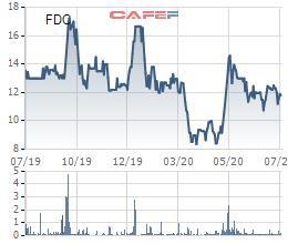 Fideco (FDC) đăng ký mua gần 4 triệu cổ phiếu quỹ - Ảnh 1.