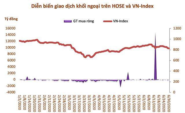 Nếu loại trừ giao dịch thỏa thuận VHM và MSN, khối ngoại bán ròng 15.850 tỷ đồng trên HoSE - Ảnh 1.