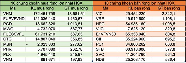 Nếu loại trừ giao dịch thỏa thuận VHM và MSN, khối ngoại bán ròng 15.850 tỷ đồng trên HoSE - Ảnh 2.