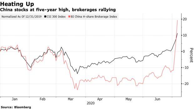 Bloomberg: Chỉ số lớn của TTCK Trung Quốc chạm đỉnh 5 năm, nguy cơ bong bóng năm 2015 sẽ lặp lại - Ảnh 1.
