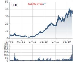 Chuyển động mới tại Đông Hải Bến Tre (DHC): Nhóm SSIAM bán toàn bộ 11 triệu cổ phiếu, vợ Chủ tịch HĐQT đăng ký mua - Ảnh 1.