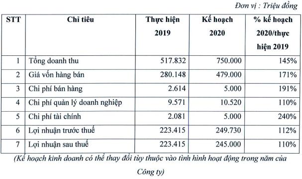 Thiết bị Y tế Việt Mỹ (AMV): Năm 2020 sẽ chào bán hơn 91 triệu cổ phần tăng gấp 3 lần vốn chủ - Ảnh 1.