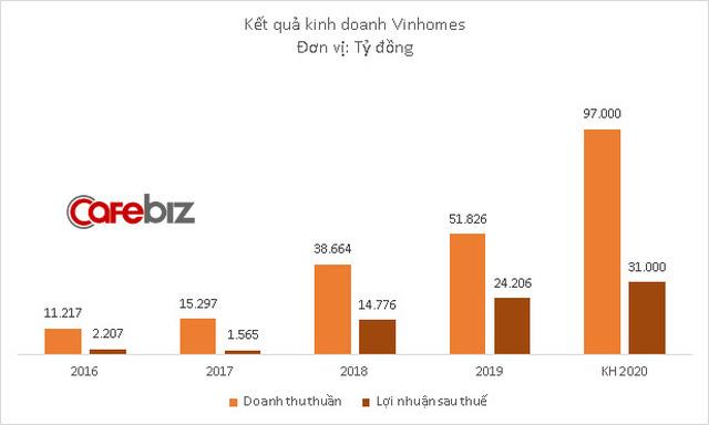 Vinhomes phát hành xong 12.000 tỷ đồng trái phiếu - Ảnh 1.