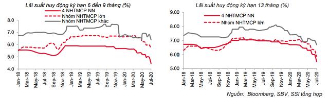 Lãi suất tiết kiệm được dự báo đi ngang sau đợt giảm - Ảnh 2.
