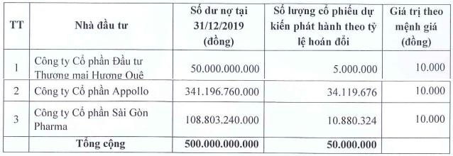 Dược phẩm Trung ương I - Pharbaco (PBC) muốn phát hành 50 triệu cổ phiếu hoán đổi công nợ - Ảnh 1.