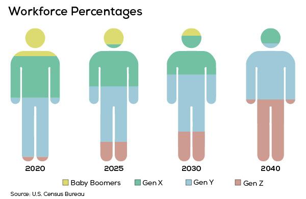 Tiền lương cũng quan trọng đấy nhưng thế hệ Z còn coi trọng điều này hơn - Ảnh 1.