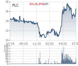 Hóa dầu Petrolimex (PLC) chốt quyền nhận cổ tức bằng tiền tỷ lệ 15% - Ảnh 1.