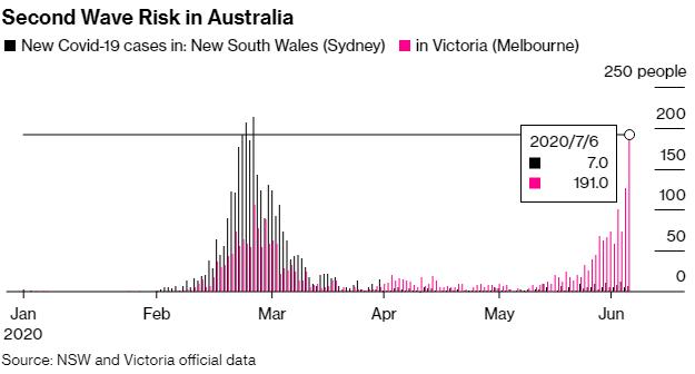 Làn sóng dịch bệnh thứ 2 có nguy cơ bùng phát, bang đông dân thứ hai nước Úc tái phong tỏa  - Ảnh 1.