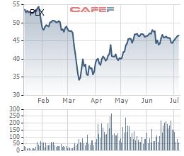 Petrolimex (PLX) đã bán xong 15 triệu cổ phiếu quỹ, thu về 680 tỷ đồng - Ảnh 1.