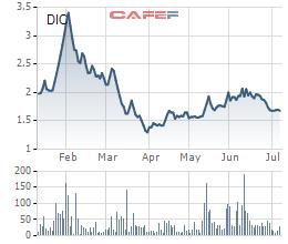 Cổ phiếu DIC bị rơi vào diện huỷ niêm yết bắt buộc - Ảnh 1.