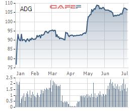 Clever Group (ADG) phát hành cổ phiếu trả cổ tức và cổ phiếu thưởng tổng tỷ lệ 115% - Ảnh 1.