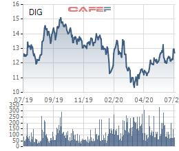 Khahomex đã bán xong 16 triệu cổ phiếu DIG, thoái vốn khỏi DIC Corp sau hơn 1 năm làm cổ đông lớn - Ảnh 1.