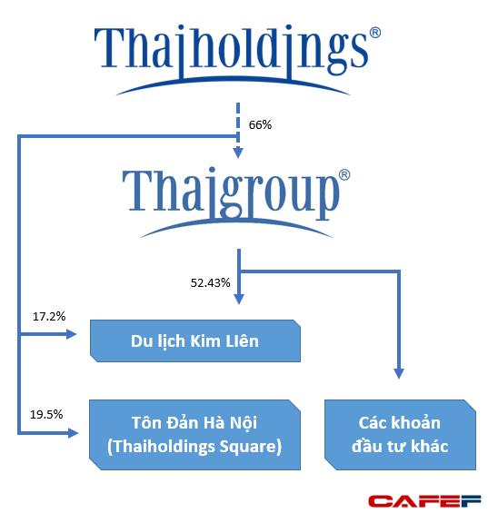 """Thương vụ nghìn tỷ của bầu Thụy: Tăng trần 13 phiên, Thaiholdings lên kế hoạch huy động 2.961 tỷ để """"thâu tóm"""" Thaigroup - Ảnh 1."""