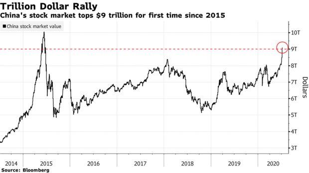 Đằng sau đà tăng phi mã của TTCK Trung Quốc: Nhà đầu tư bán nhà để mua cổ phiếu, khẳng định tôi bất khả chiến bại! - Ảnh 1.