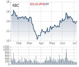 Kinh Bắc (KBC) tiếp tục huy động 400 tỷ qua trái phiếu, lãi suất cố định 11%/năm - Ảnh 1.