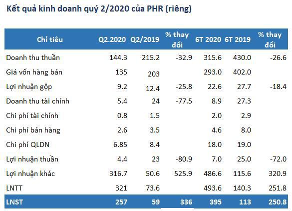 Cao su Phước Hòa (PHR mẹ): Quý 2 lãi 257 tỷ đồng, gấp hơn 4 lần cùng kỳ - Ảnh 1.