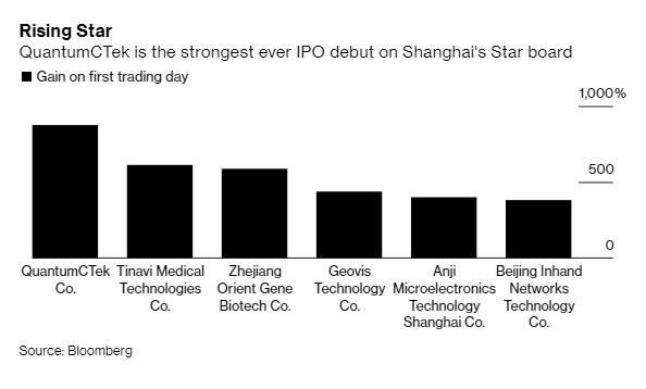 Cổ phiếu Trung Quốc tăng gần 10 lần ngay ngày đầu tiên chào sàn - Ảnh 1.