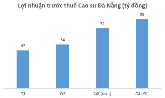 [Hot Stock] Kỳ vọng hồi phục sau đại dịch Covid-19, cổ phiếu Cao su Đà Nẵng (DRC) tăng gần 40% chỉ trong 2 tháng - Ảnh 2.