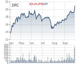[Hot Stock] Kỳ vọng hồi phục sau đại dịch Covid-19, cổ phiếu Cao su Đà Nẵng (DRC) tăng gần 40% chỉ trong 2 tháng - Ảnh 1.