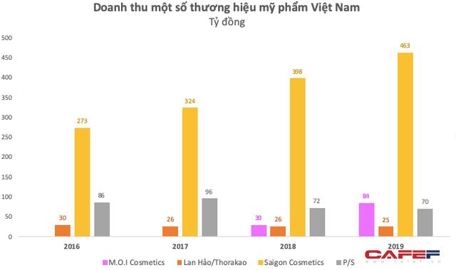 Chỉ chiếm 10% thị phần, các hãng mỹ phẩm Việt vẫn đang sống khoẻ: Saigon Cosmetics thu gần 100 tỷ lợi nhuận, hãng son Hồ Ngọc Hà sau 3 năm ra mắt đã chính thức có lãi - Ảnh 2.