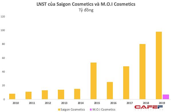 Chỉ chiếm 10% thị phần, các hãng mỹ phẩm Việt vẫn đang sống khoẻ: Saigon Cosmetics thu gần 100 tỷ lợi nhuận, hãng son Hồ Ngọc Hà sau 3 năm ra mắt đã chính thức có lãi - Ảnh 3.