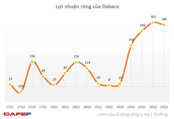 Dabaco ước lãi 386 tỷ đồng trong quý 3, gấp 20 lần cùng kỳ 2019 - Ảnh 1.