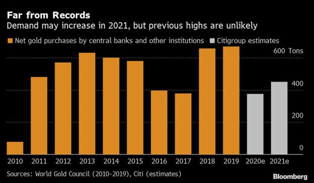 Các ngân hàng trung ương được dự báo tăng mua vàng trở lại trong năm 2021 - Ảnh 1.