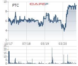 Xây dựng Bưu điện (PTC) chỉ mua được 1% trong tổng số cổ phiếu quỹ đã đăng ký mua - Ảnh 1.