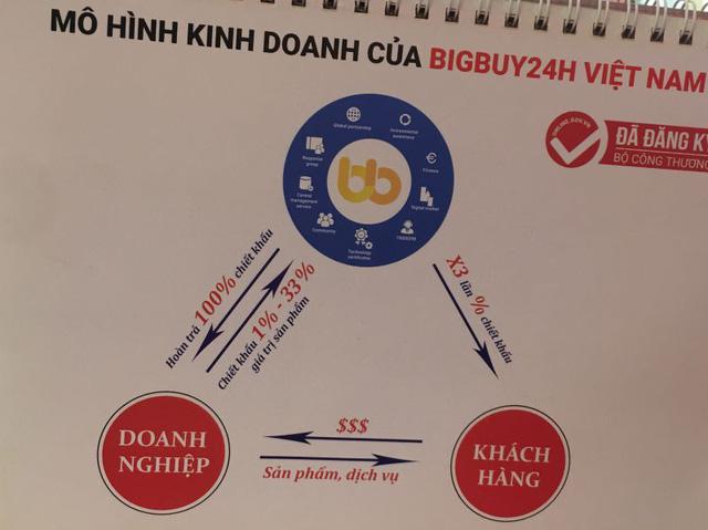 """Sàn TMĐT không tên tuổi nhưng tự xưng hàng đầu Việt Nam: Mua hàng trên BigBuy24h hoàn tiền 400%, nay app ngừng hoạt động, nộp hàng tỷ đồng có nguy cơ """"mất trắng""""  - Ảnh 1."""
