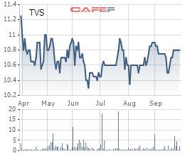 Chứng khoán Thiên Việt (TVS) phát hành hơn 8 triệu cổ phiếu trả cổ tức và cổ phiếu thưởng - Ảnh 1.
