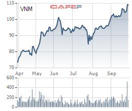 Vinamilk tiếp tục lập đỉnh lợi nhuận với 3.106 tỷ trong quý 3/2020, tăng trưởng 16% - Ảnh 2.