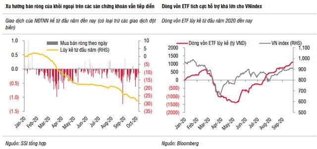 SSI Research: Thị trường chứng khoán có thể xuất hiện một đợt đảo chiều trong tháng 10 - Ảnh 2.