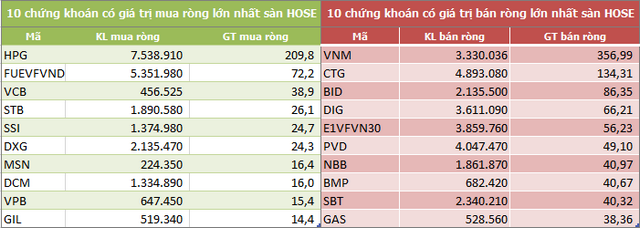 Khối ngoại rút ròng 718 tỷ đồng trong tuần 5-9/10, VNM vẫn bị bán mạnh - Ảnh 2.