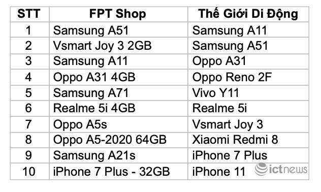 Thị trường smartphone Việt: Không chỉ có Samsung, Oppo và Apple - Ảnh 2.
