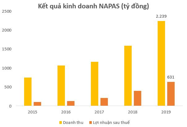 Không phải Momo, VNPay hay Moca, NAPAS mới là doanh nghiệp Fintech có lợi nhuận tốt nhất tại Việt Nam - Ảnh 1.