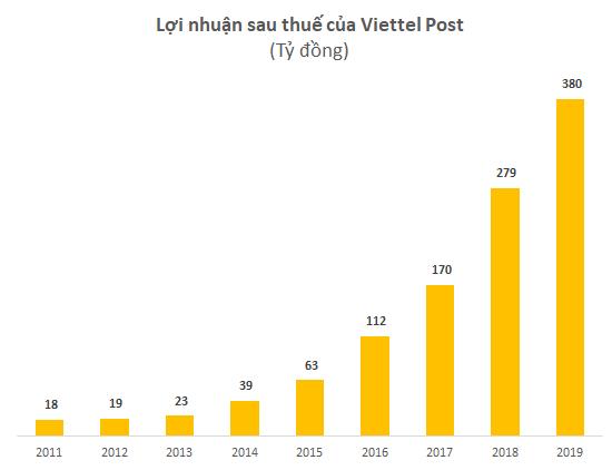 Viettel Post có gì đáng chú ý trước đợt thoái vốn của Viettel? - Ảnh 2.