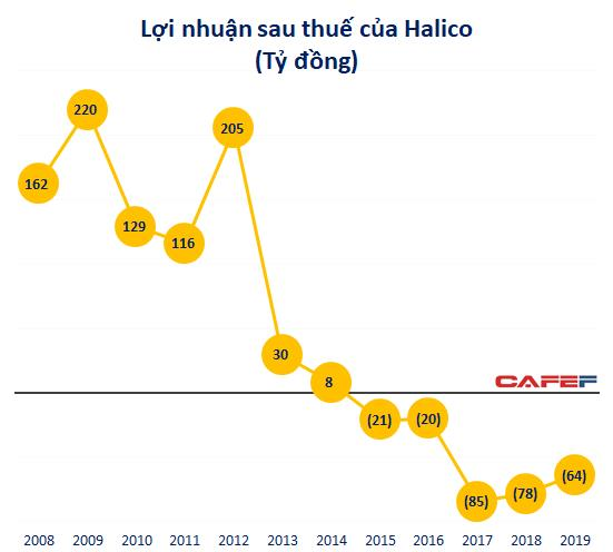 Kinh doanh dưới giá vốn 5 năm liên tiếp, công ty sản xuất Vodka Hà Nội lỗ lũy kế 434 tỷ đồng - Ảnh 2.