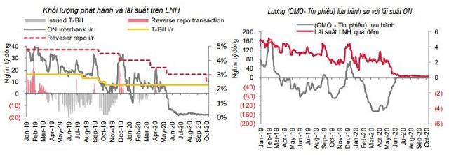 SSI Research: Lãi suất sẽ duy trì thấp - Ảnh 1.