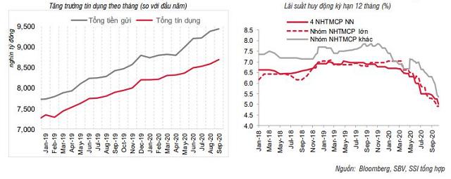 SSI Research: Lãi suất sẽ duy trì thấp - Ảnh 2.