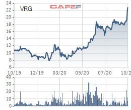 Vinaruco (VRG): LNST 9 tháng đầu năm tăng 28% so với cùng kỳ, giá cổ phiếu tăng gấp 2,5 lần đầu năm - Ảnh 2.