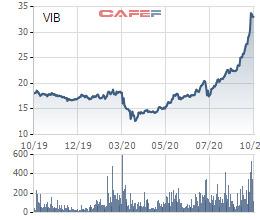 Vợ của Giám đốc tài chính đăng ký mua 2,4 triệu cổ phiếu VIB - Ảnh 1.