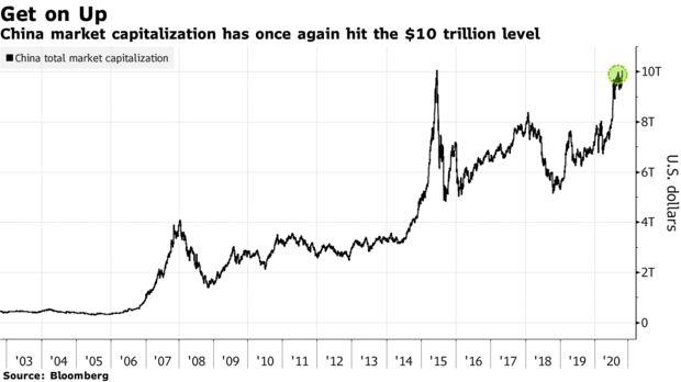 Vốn hóa TTCK Trung Quốc chính thức cán mốc 10 nghìn tỷ USD lần đầu tiên kể từ năm 2015 - Ảnh 1.