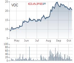 SCIC chào bán 36,3% vốn tại Vocarimex, giá khởi điểm 22.690 đồng/cp - Ảnh 1.