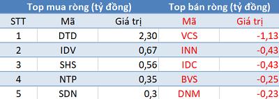 Khối ngoại giảm bán, VN-Index áp sát mốc 930 điểm trong phiên 13/10 - Ảnh 2.